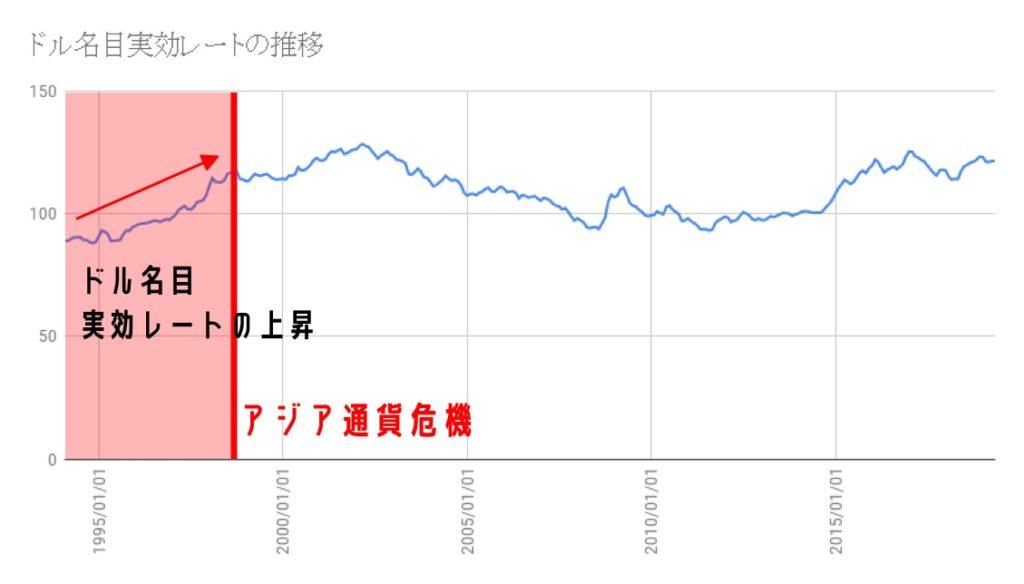 アジア 通貨 危機 わかり やすく