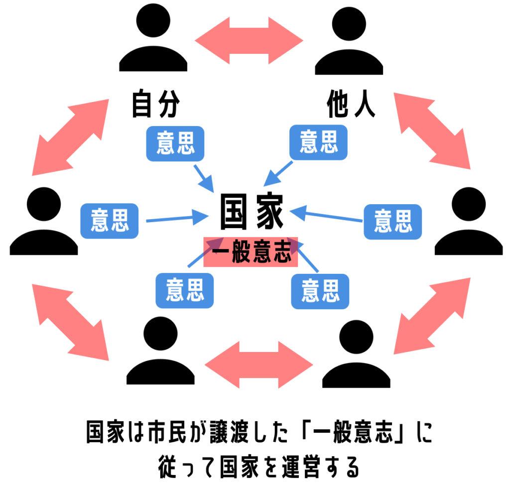 社会 論 ロック 契約