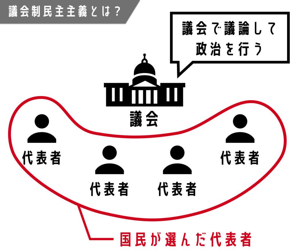 10分でわかる議会制民主主義 – わかりやすく利点や問題点を解説 ...